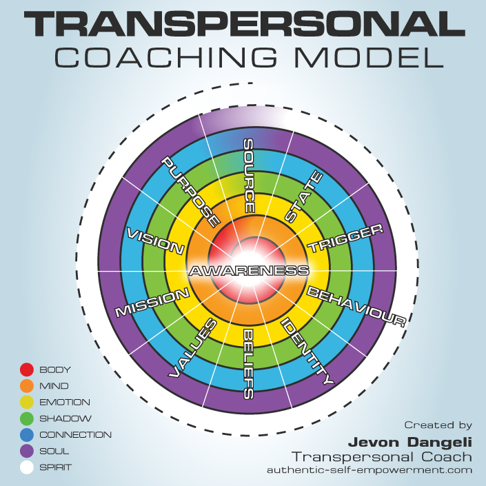 The Transpersonal Coaching Model
