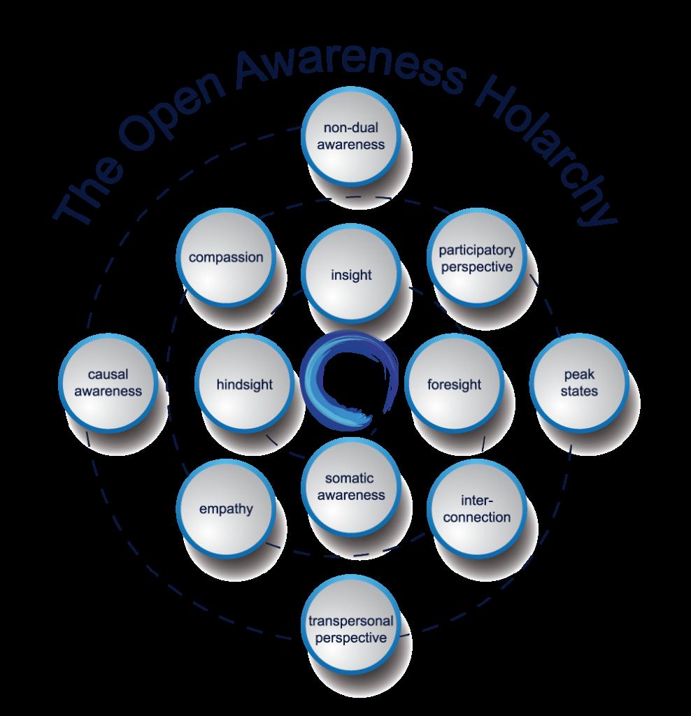 Open Awareness Holarchy